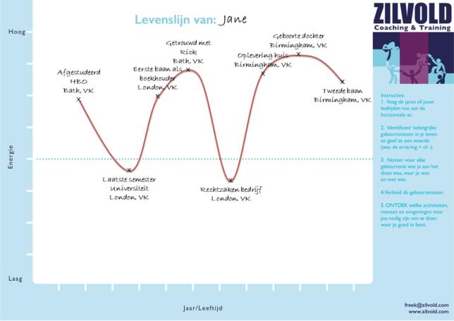 Levenslijn voorbeeld BLOG Zilvold Coaching & Training