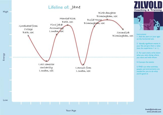 Example lifeline Jane Zilvold Coaching & Training BLOG